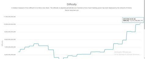 Valid blocks must have a hash below this target. Bitcoin Mining Difficulty Hit New All-Time High, Bitcoin Price Jumps 5% - Bitcoinik