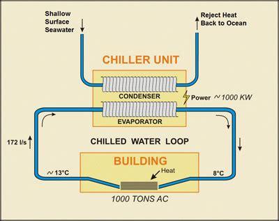 sea water air conditioning makai ocean engineering