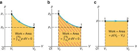 6 the work done equals the area the curve on a pv
