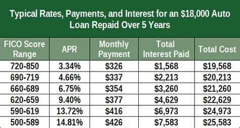 9 Best Subprime Loans For Bad Credit (personal, Auto, Home