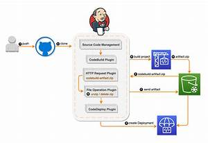 Setting Up A Ci  Cd Pipeline By Integrating Jenkins With