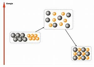 Aktivierungsenergie Berechnen : chemie klasse 8 9 chemische grundgesetze ~ Themetempest.com Abrechnung