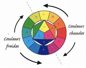 comment choisir les couleurs de votre site internet g1site With couleurs chaudes couleurs froides