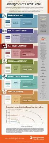 Exxon Credit Card Sign In: Reddit Credit Score