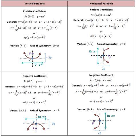 find standard form equation parabola equation of parabola calculator tessshebaylo