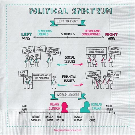 Whats The Political Spectrum Napkin Finance Has The Answer