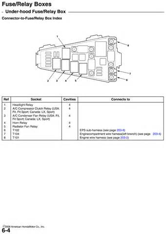 similiar 2008 honda odyssey fuse keywords honda civic fuse panel diagram on 2008 honda odyssey fuse box diagram