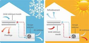 Prix Clim Reversible Pour 50m2 : nos produits chauffage et climatisation r versible ~ Edinachiropracticcenter.com Idées de Décoration