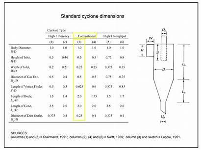 Cyclone Dimensions Standard