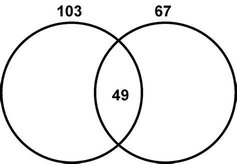Algebra Precalculus Question Related Venn Diagram