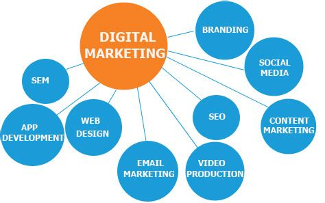 digital marketing toronto digital marketing agency toronto marketing