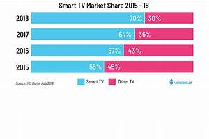 Smart TV Market Share to Rise to 70% in 2018 Driven by