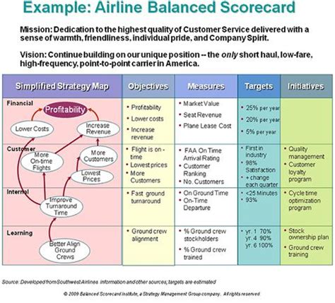 airline strategy omti infographics pinterest