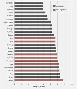 Average Size By Nation