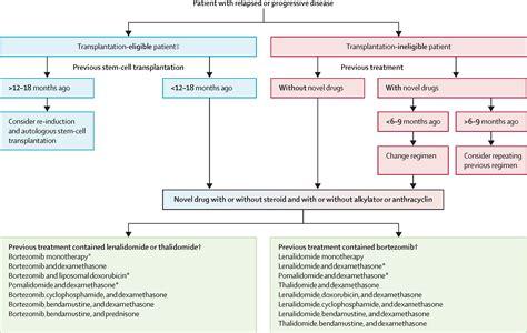multiple myeloma  lancet