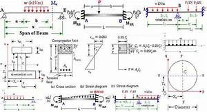 How To Draw Shear Force And Bending Moment Diagram In Case