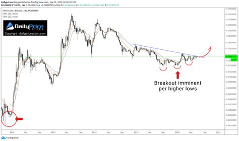 Ethereum is a decentralized blockchain platform founded in 2014 by vitalik buterin. Bitcoin vs. Ethereum vs. VeChain: Which One Will Outperform? - Daily Price Action