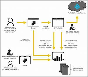 Thoughts And Lessons Learned From A Power Bi Embedded Poc