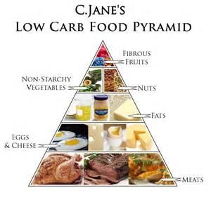 cuisine diet the low carb diet stupid diets