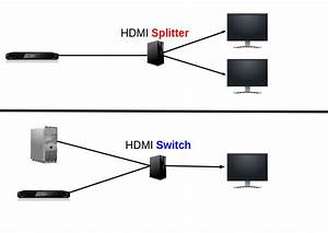 Zwei Monitore Verbinden : hdmi splitter beratung hdmi ~ Jslefanu.com Haus und Dekorationen