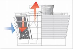 Crossflow Cooling Towers