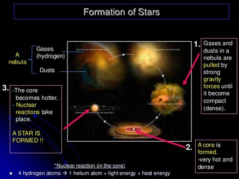 what are stars formed from form 3 chapter 9 stars and galaxies