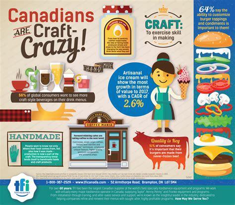 tfi cuisine canadians are craft tfi food equipment
