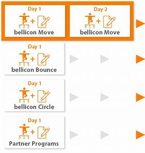 Schlaraffia Active Move 2 : instructor move bellicon academy instruction bellicon uk ~ Bigdaddyawards.com Haus und Dekorationen
