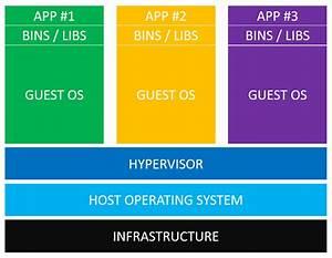 Comparing Virtual Machines Vs Docker Containers  U2014 Nick Janetakis