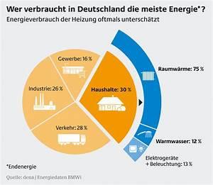 Energieverbrauch Im Haushalt : wer verbraucht in deutschland die meiste energie energieverbrauch der heizung presseportal ~ Orissabook.com Haus und Dekorationen