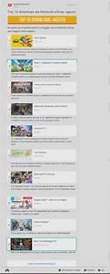 Nintendo EShop La TOP 10 Dei Giochi Pi Scaricati Nel