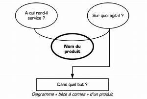 Diagramme B U00eate  U00e0 Cornes Du T U00e9l U00e9crantpe Telecran