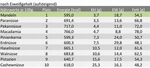 Kalorienverbrauch berechnen - fettrechner.de