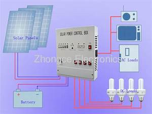 Solar Power System From China Manufacturer