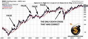 Don 39 T Fall For The Gold Stock Death Cross The Market