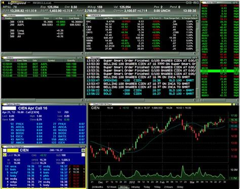 lightspeed trader features  cost stock options