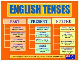 Valme U0026 39 S English Corner  All Tenses Revision  For Secondary