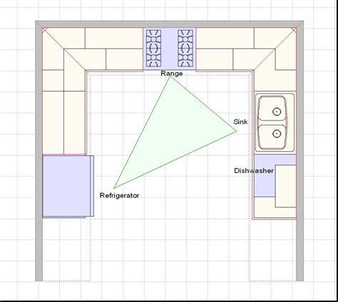 How To Select Kitchen Layouts Designwallscom