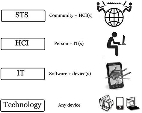 evolution  computing  social design