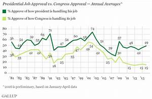 jobsanger: Job Approval - President Obama And Congress