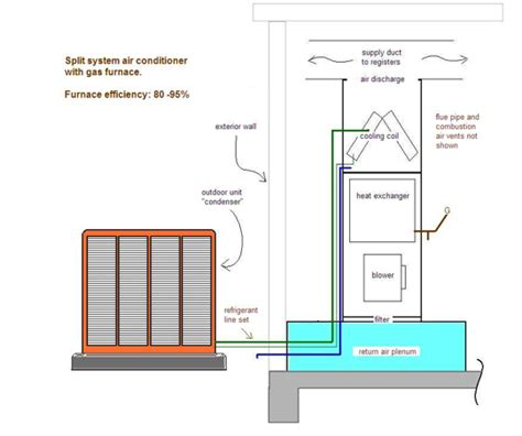 Split Ac System Diagram by Hvac System Split Systems Hvac