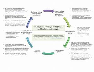 Data Management Policy Template Beautiful Data Governance Framework Template Inspiration Resume Ideas