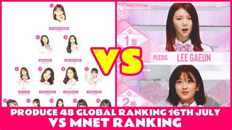 produce  global ranking  july  mnet ranking youtube