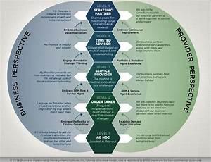 Business Relationship Management (BRM) – The IIL Blog