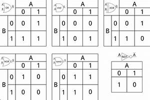 Digital Logic Gates And Truth Tables Ppt