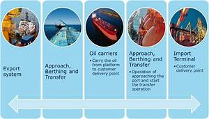 Modelling Shipping And Logistics Operations  What To Take Into Account