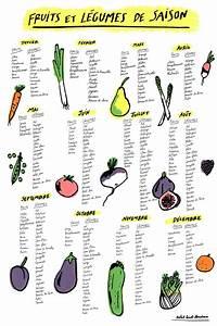 Calendrier Saison Fruits Et Légumes : calendrier des fruits et l gumes de saison cobblecamp infos ~ Dode.kayakingforconservation.com Idées de Décoration
