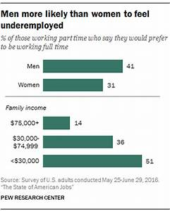 Men more likely than women to feel underemployed | Pew ...