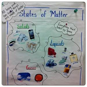 The gallery for --> Examples Of Gas State Of Matter