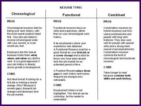Differentiate Between Chronological And Functional Resume by Resume Types Chronological Functional Combination